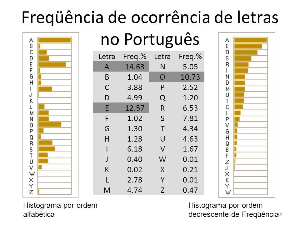 Freqüência de ocorrência de letras no Português