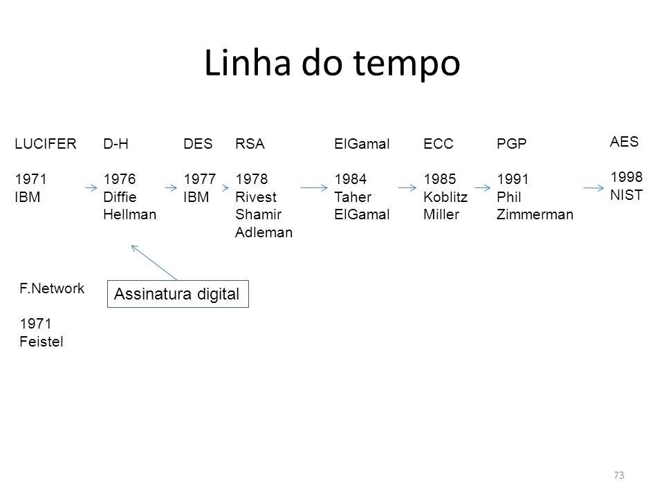 Linha do tempo Assinatura digital LUCIFER 1971 IBM D-H 1976 Diffie