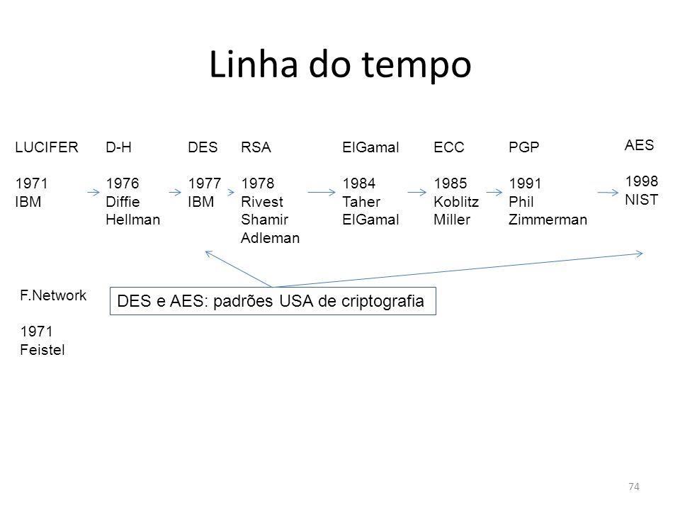Linha do tempo DES e AES: padrões USA de criptografia LUCIFER 1971 IBM
