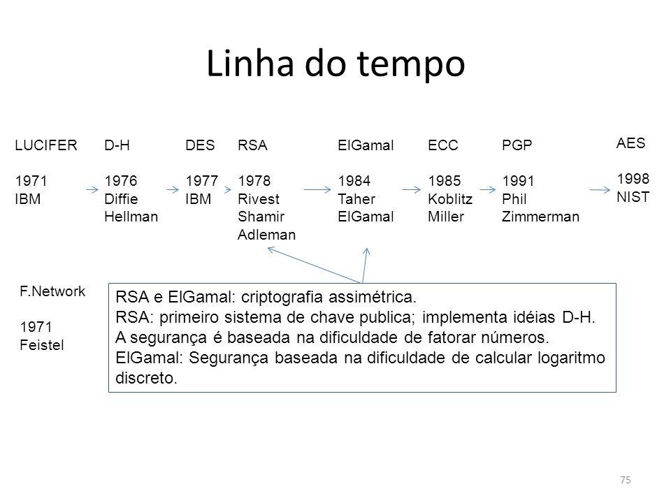 Linha do tempo RSA e ElGamal: criptografia assimétrica.