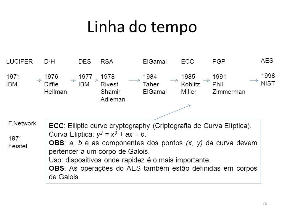 Linha do tempoLUCIFER. 1971. IBM. D-H. 1976. Diffie. Hellman. DES. 1977. IBM. RSA. 1978. Rivest. Shamir.