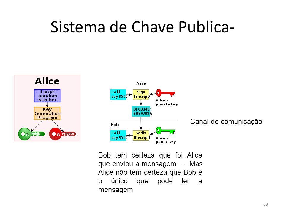 Sistema de Chave Publica-