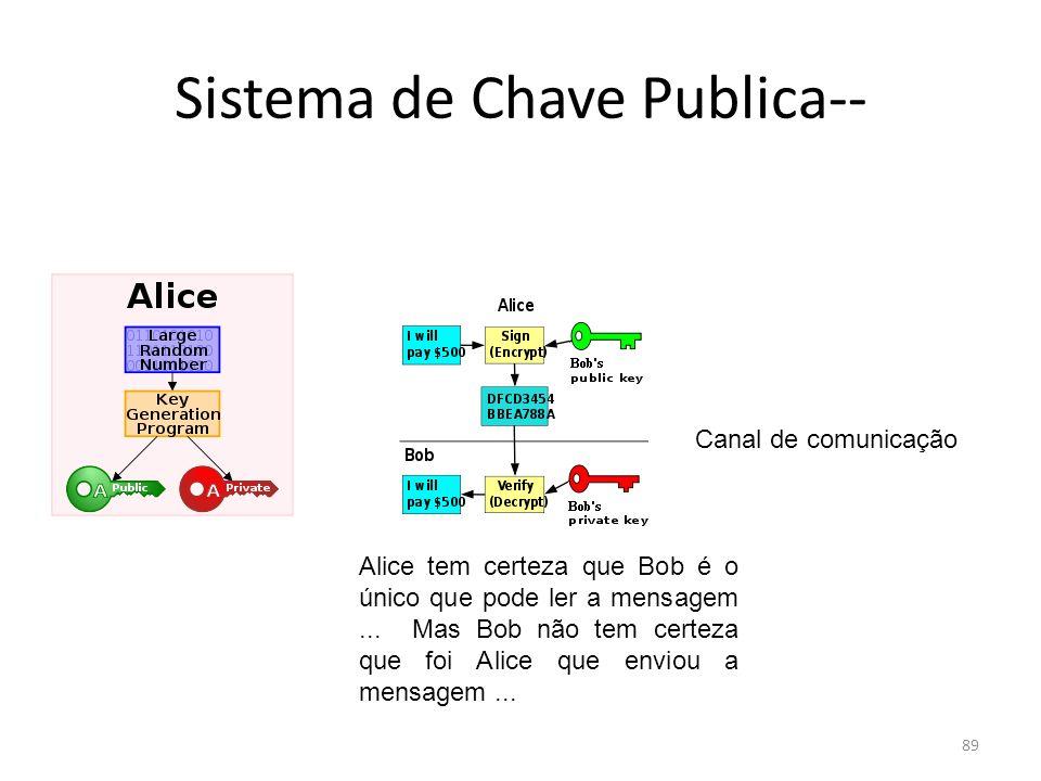 Sistema de Chave Publica--