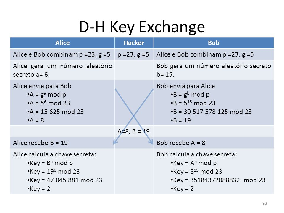 D-H Key Exchange Alice Hacker Bob Alice e Bob combinam p =23, g =5