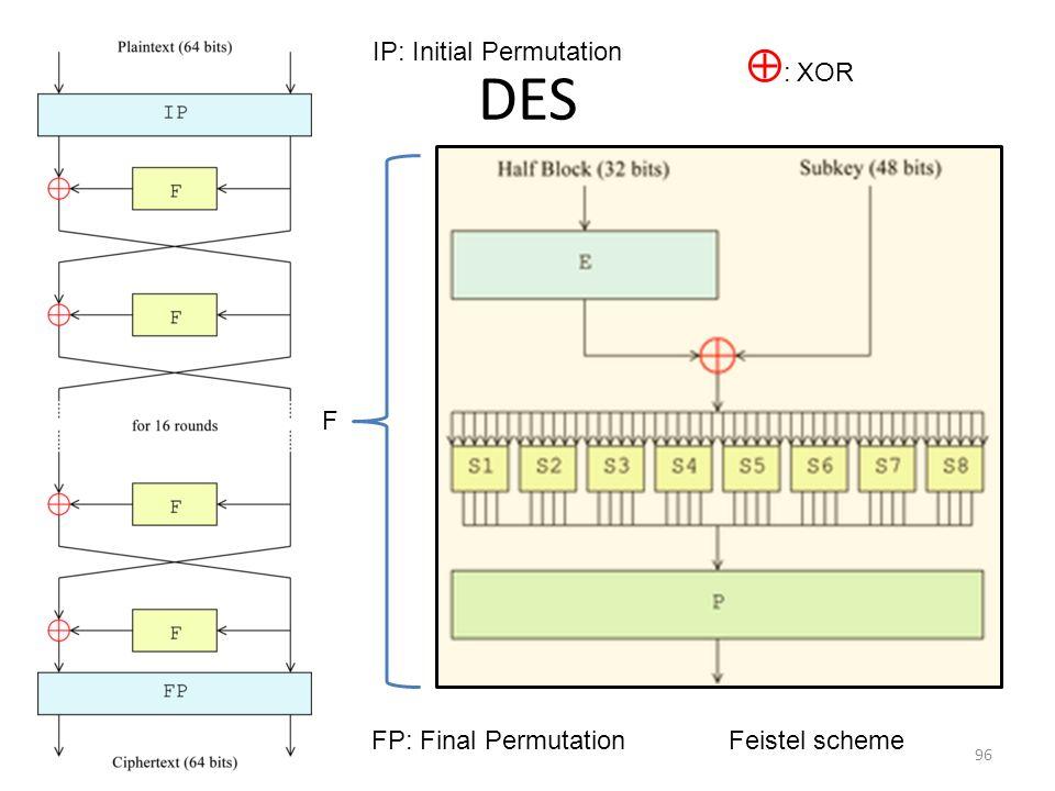 DES : XOR IP: Initial Permutation F FP: Final Permutation