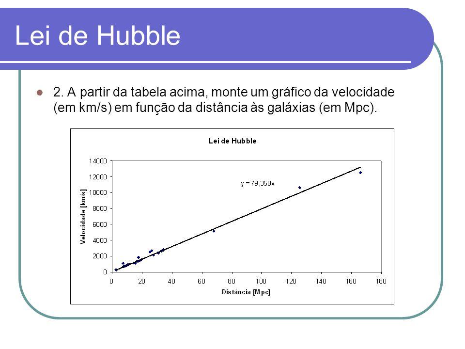 Lei de Hubble 2.