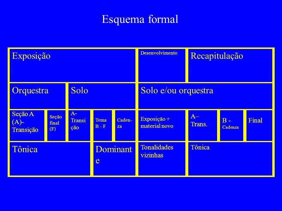 Esquema formal Exposição Recapitulação Orquestra Solo