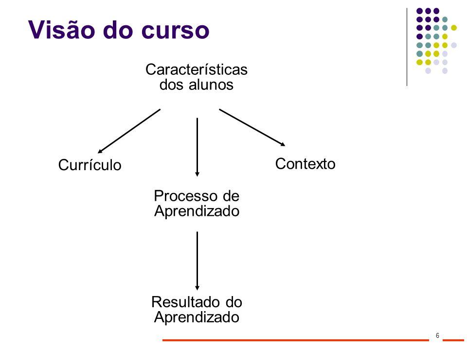 Visão do curso Características dos alunos Currículo Contexto