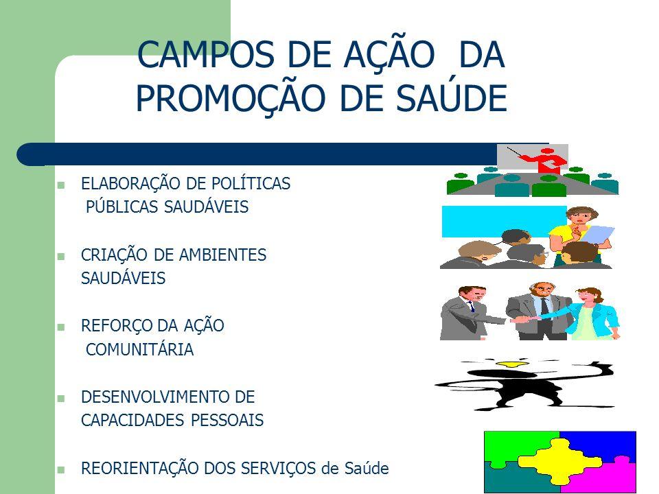 CAMPOS DE AÇÃO DA PROMOÇÃO DE SAÚDE