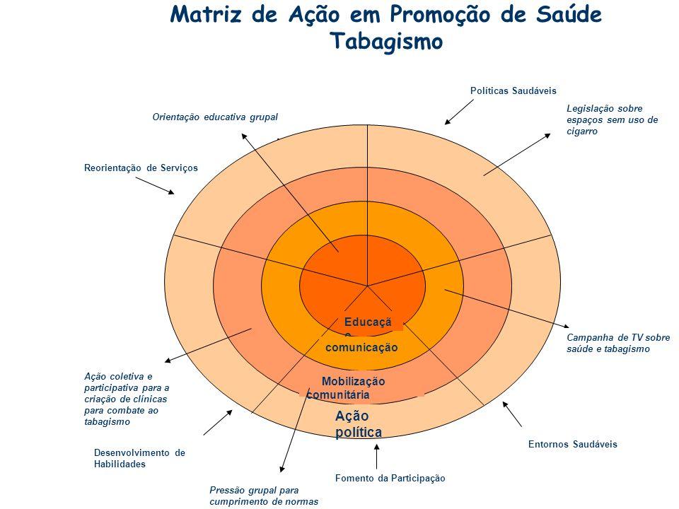 Matriz de Ação em Promoção de Saúde