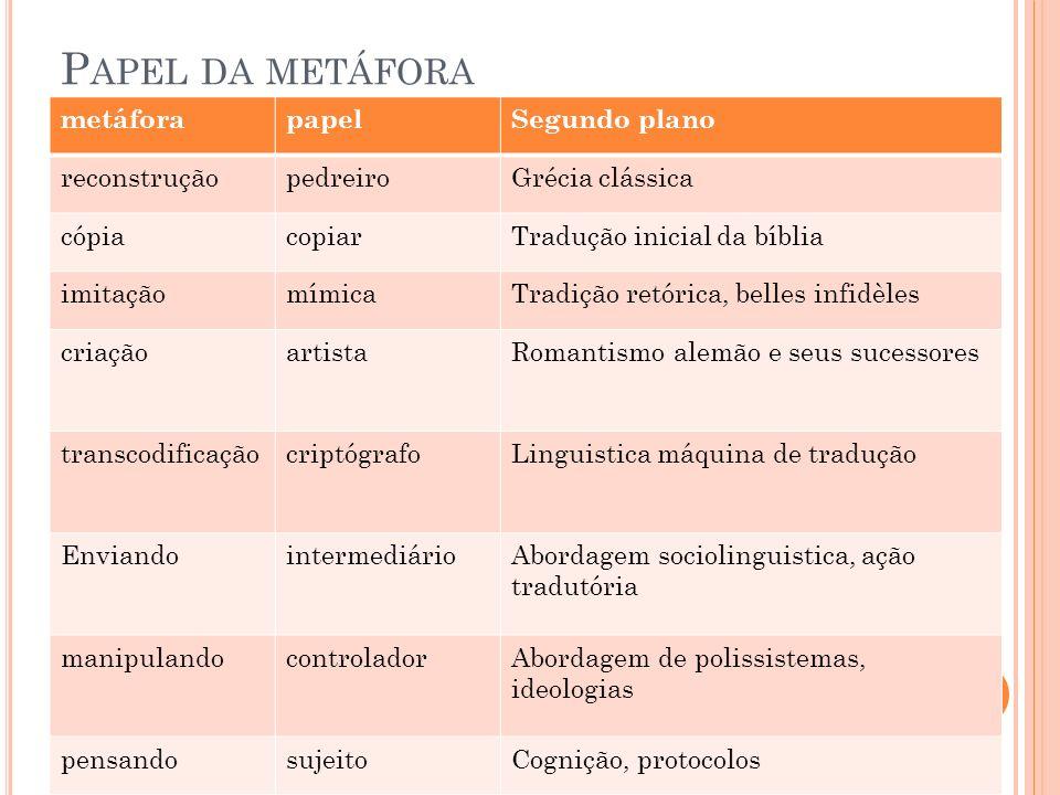 Papel da metáfora metáfora papel Segundo plano reconstrução pedreiro