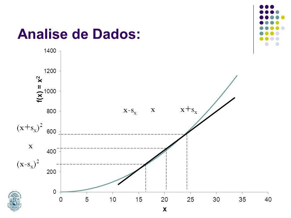 Analise de Dados: x-sx x x+sx (x+sx)2 x (x-sx)2