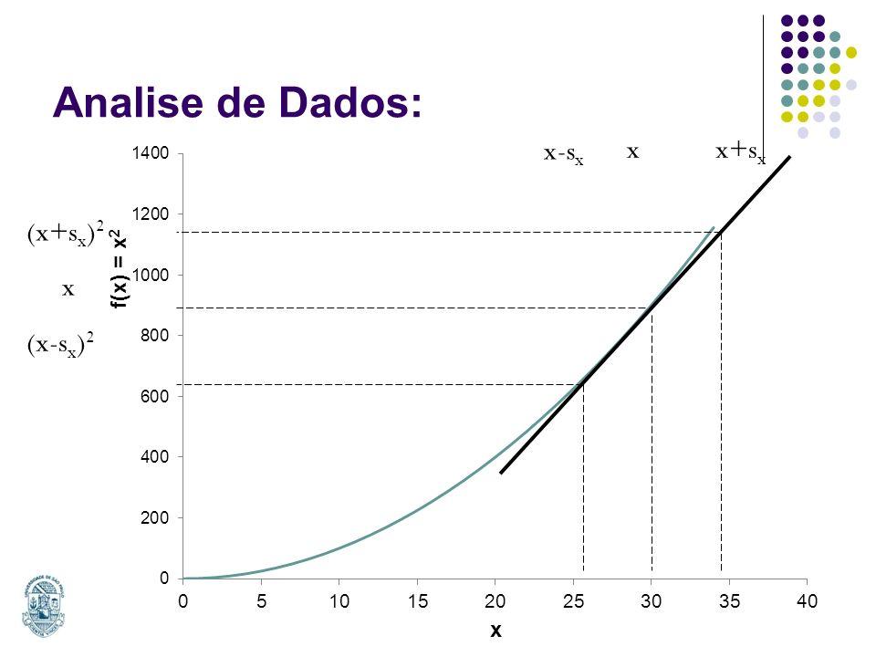 Analise de Dados: x-sx x x+sx x (x-sx)2 (x+sx)2