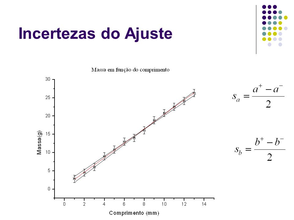 Incertezas do Ajuste