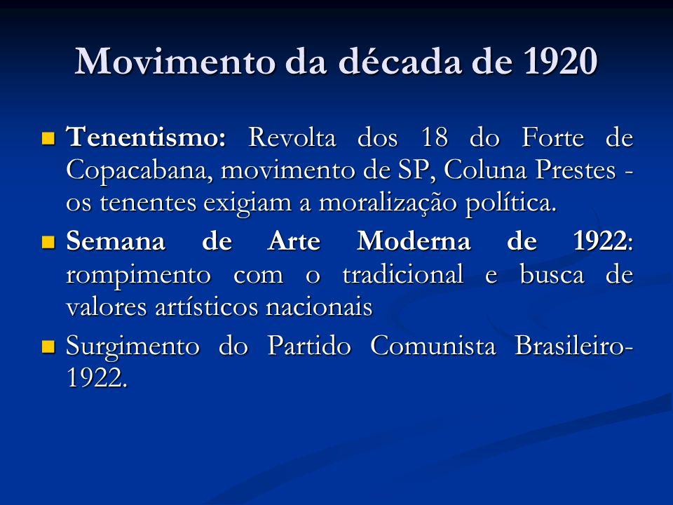 Movimento da década de 1920