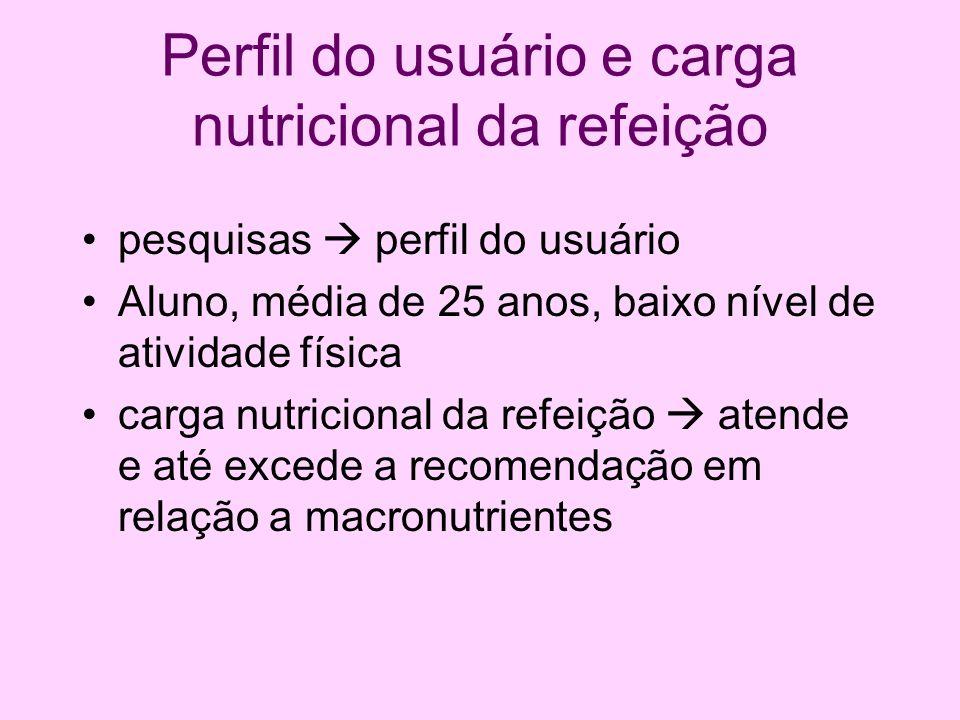 Perfil do usuário e carga nutricional da refeição