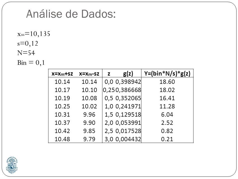 Análise de Dados: xm=10,135 s=0,12 N=54 Bin = 0,1 x=xm+sz x=xm-sz z