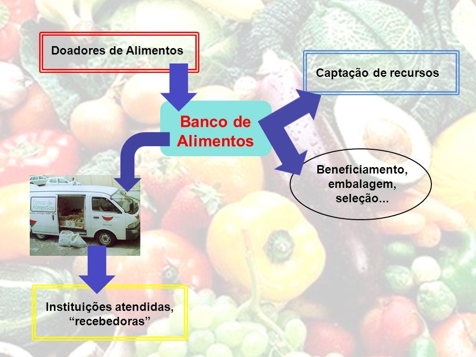 Banco de Alimentos Doadores de Alimentos Captação de recursos
