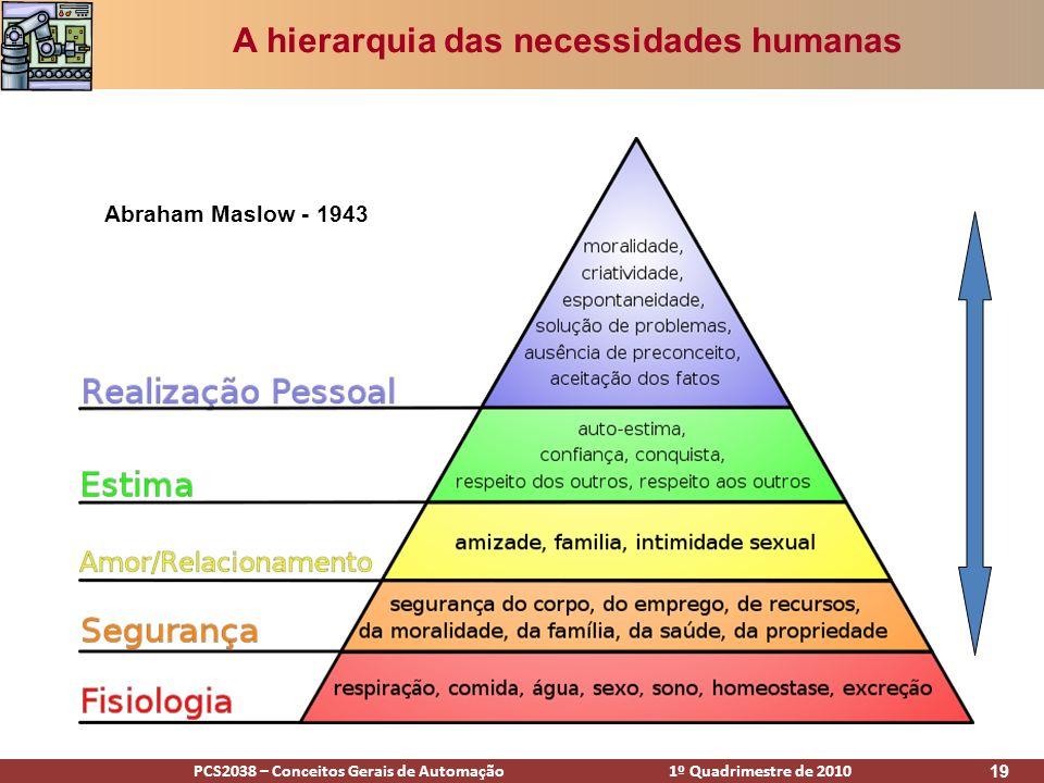 A hierarquia das necessidades humanas