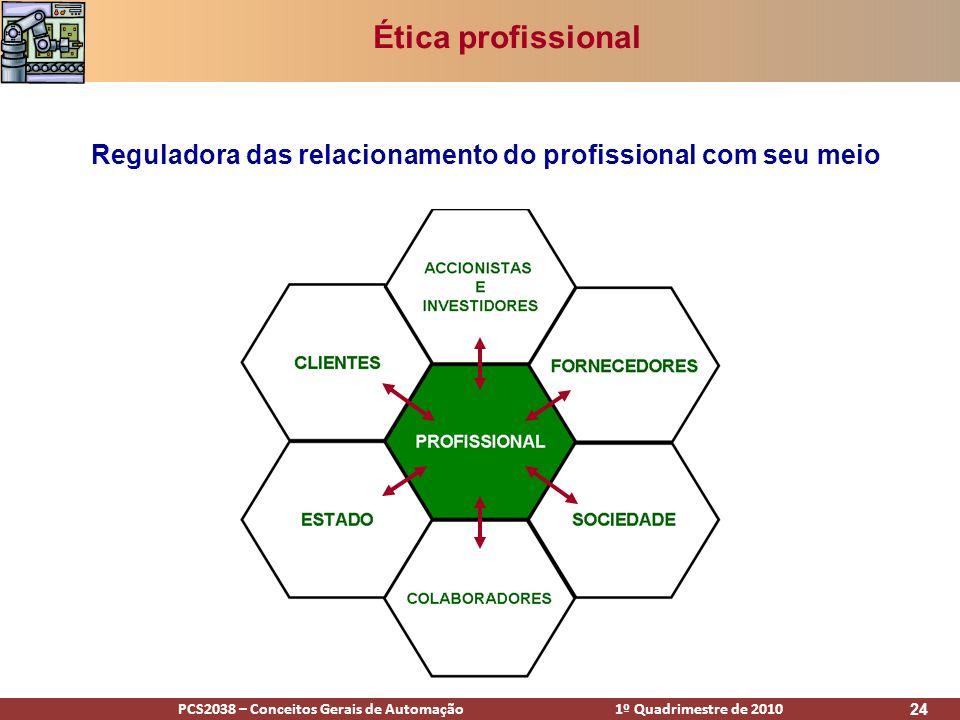 Ética profissional Reguladora das relacionamento do profissional com seu meio