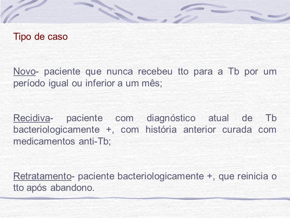 Tipo de caso Novo- paciente que nunca recebeu tto para a Tb por um período igual ou inferior a um mês;