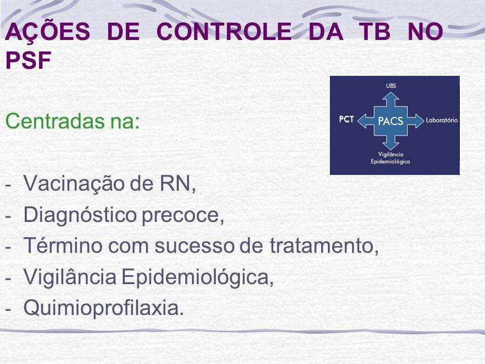 AÇÕES DE CONTROLE DA TB NO PSF