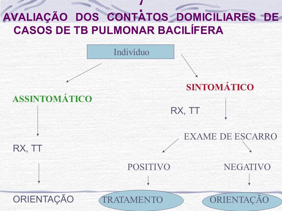 ; AVALIAÇÃO DOS CONTATOS DOMICILIARES DE CASOS DE TB PULMONAR BACILÍFERA. Indivíduo. SINTOMÁTICO.