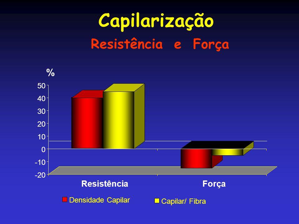 Capilarização Resistência e Força
