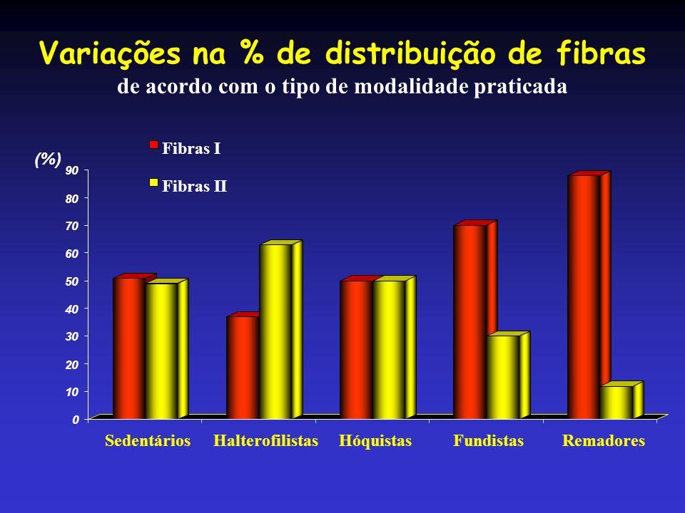 Variações na % de distribuição de fibras