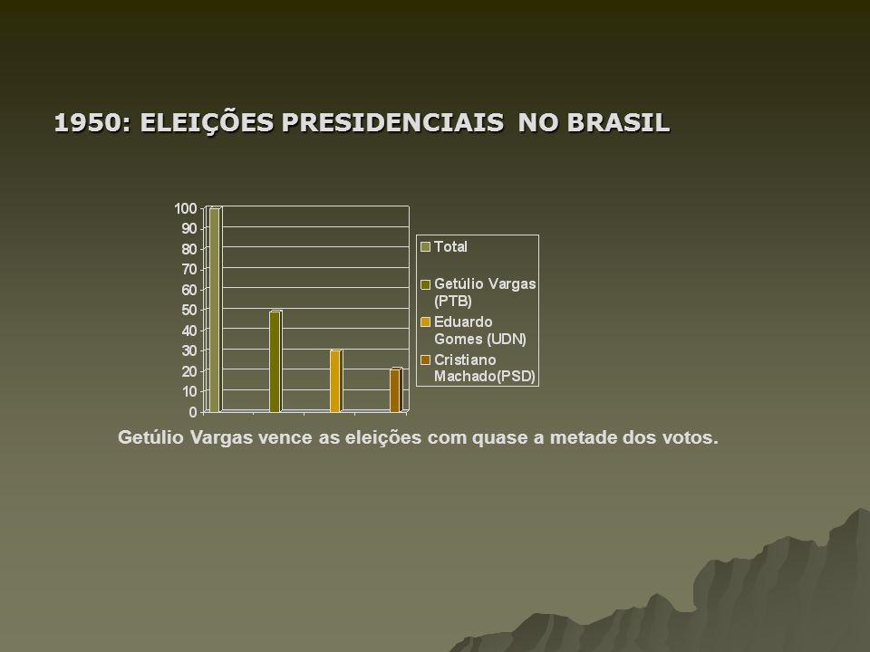 1950: ELEIÇÕES PRESIDENCIAIS NO BRASIL