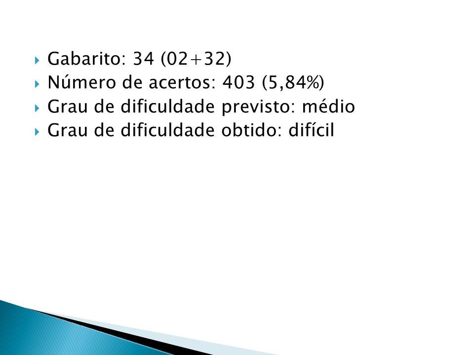 Gabarito: 34 (02+32)Número de acertos: 403 (5,84%) Grau de dificuldade previsto: médio.