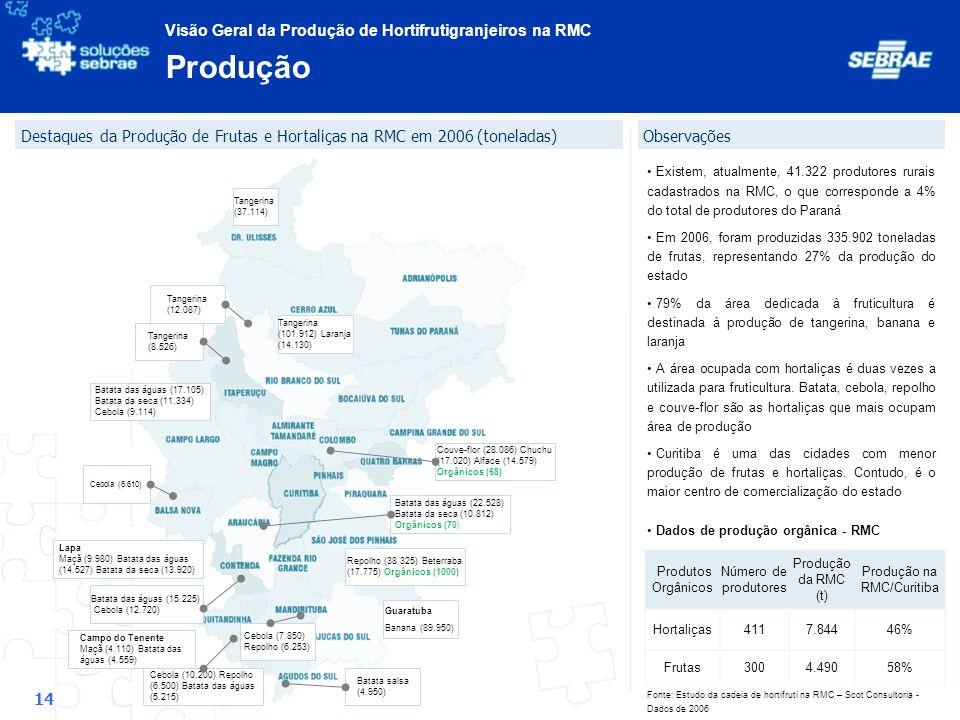 Produção na RMC/Curitiba