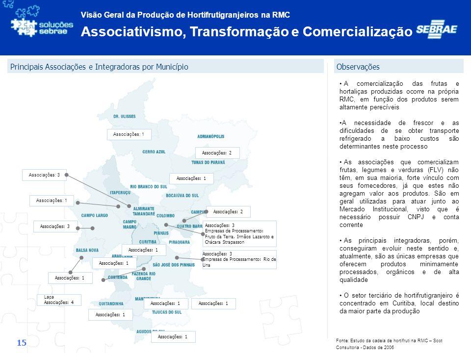 Associativismo, Transformação e Comercialização