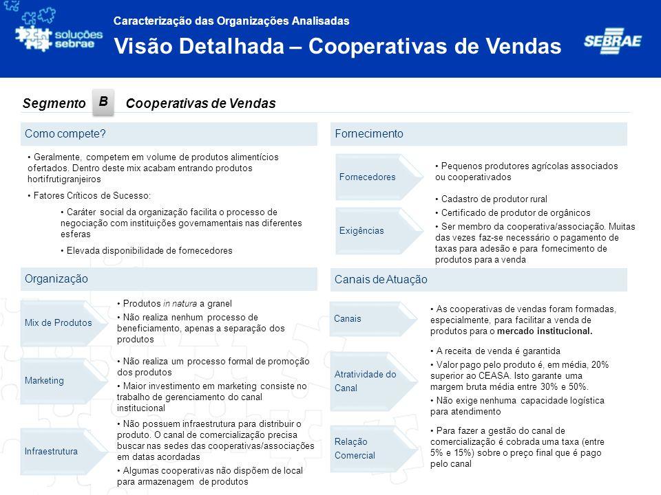 Visão Detalhada – Cooperativas de Vendas