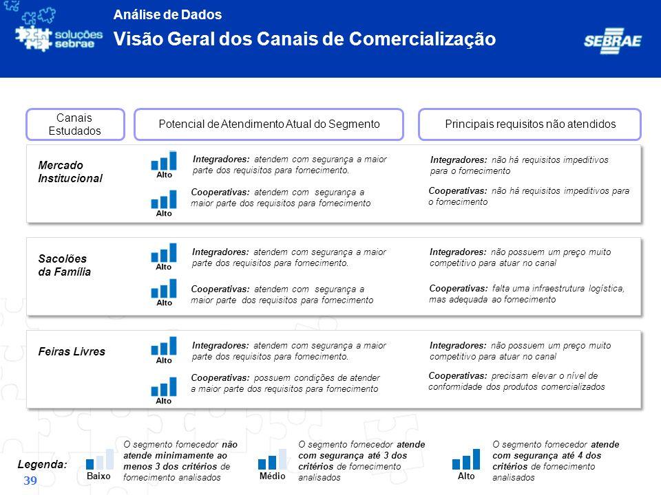 Visão Geral dos Canais de Comercialização