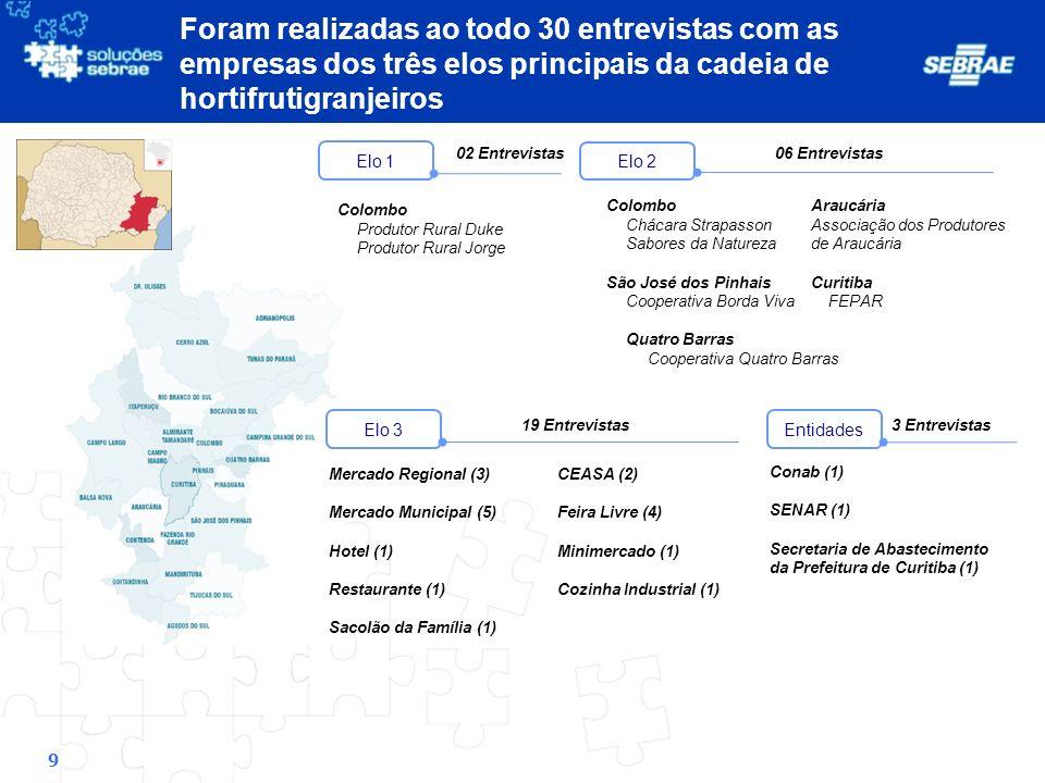 Foram realizadas ao todo 30 entrevistas com as empresas dos três elos principais da cadeia de hortifrutigranjeiros