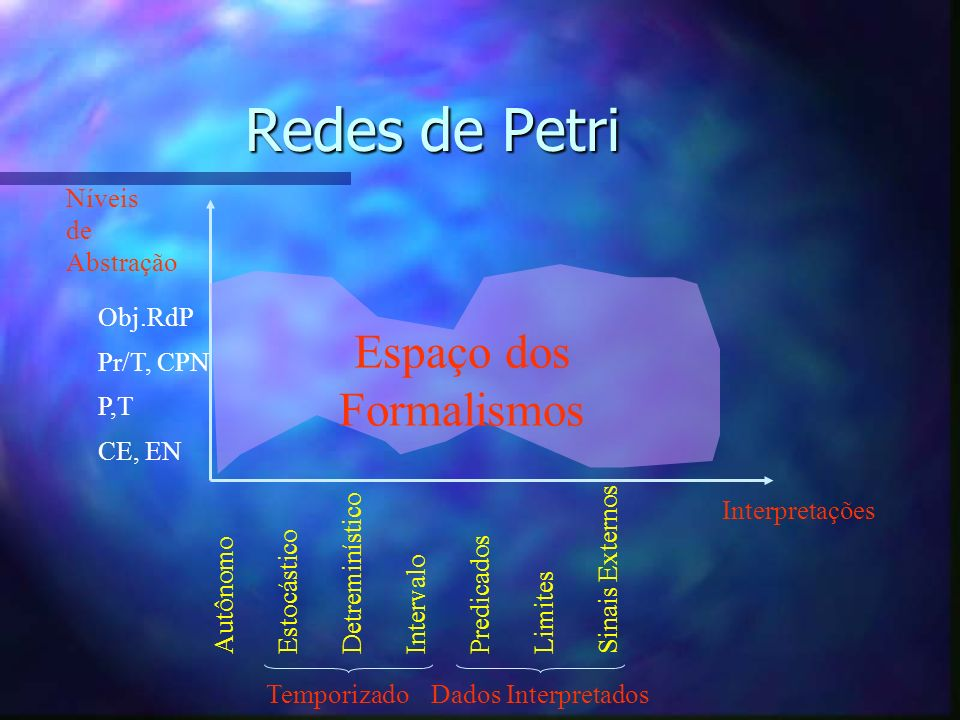 Redes de Petri Espaço dos Formalismos Níveis de Abstração Obj.RdP