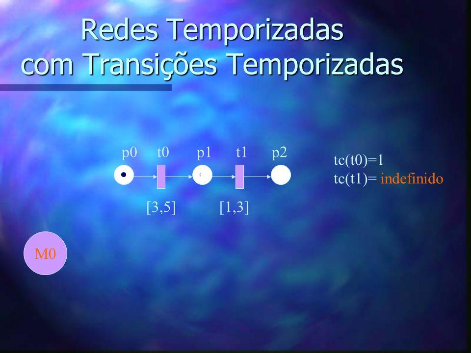Redes Temporizadas com Transições Temporizadas