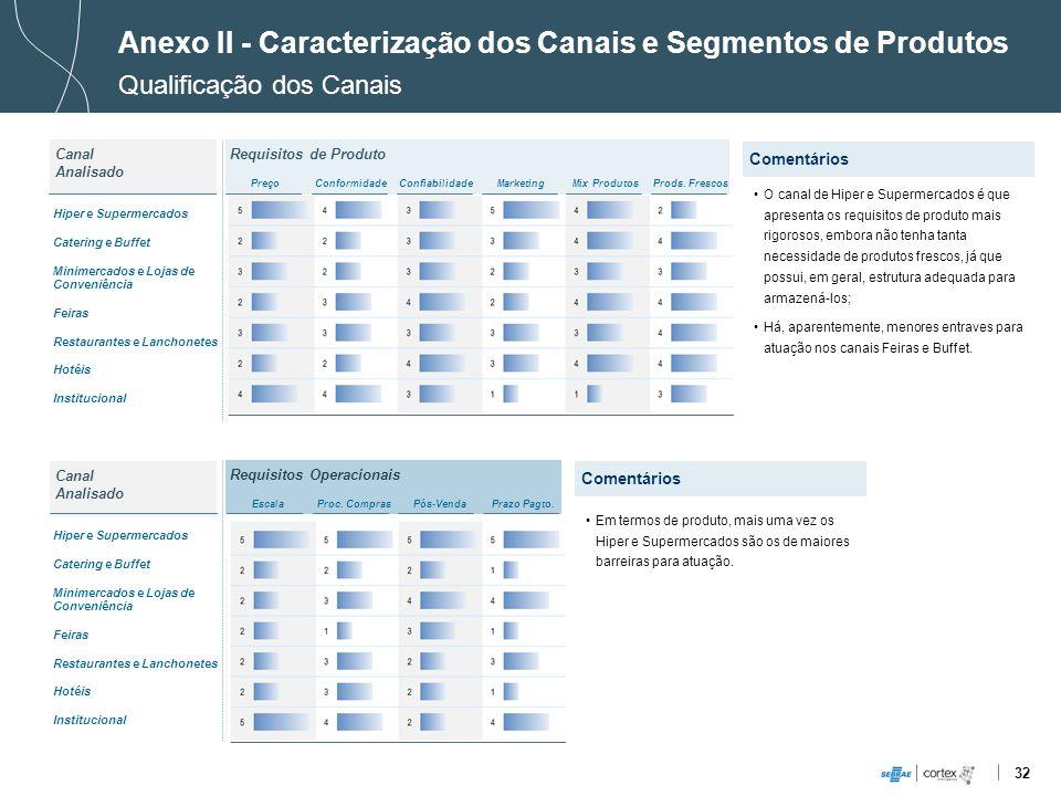 Anexo II - Caracterização dos Canais e Segmentos de Produtos