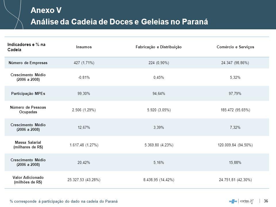 Análise da Cadeia de Doces e Geleias no Paraná