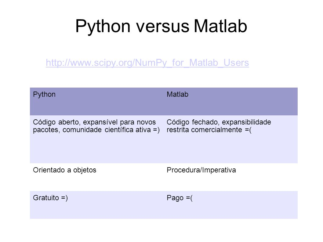 Python versus Matlab http://www.scipy.org/NumPy_for_Matlab_Users