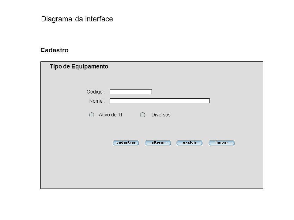 Diagrama da interface Cadastro Tipo de Equipamento Código : Nome :