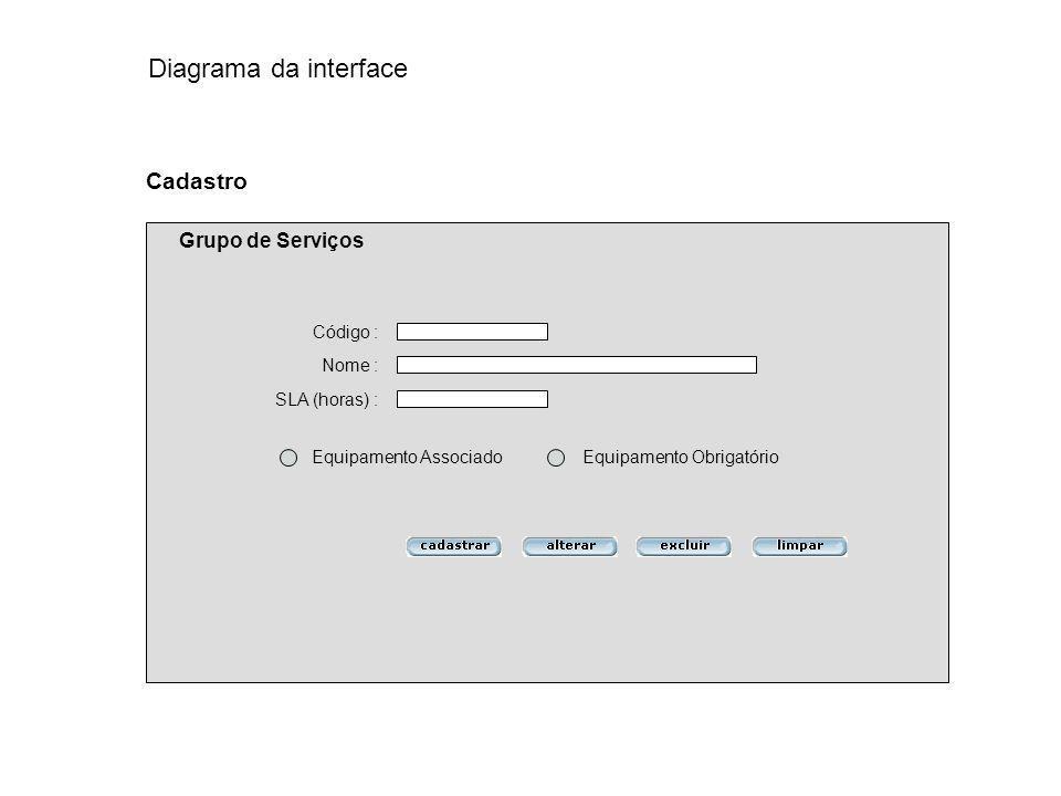 Diagrama da interface Cadastro Grupo de Serviços Código : Nome :
