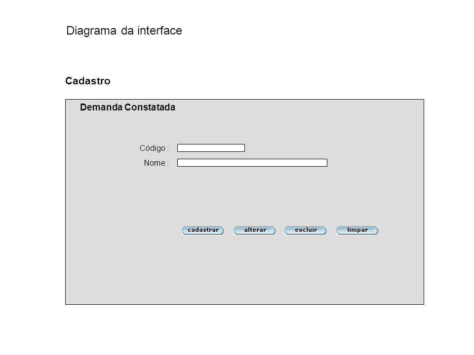 Diagrama da interface Cadastro Demanda Constatada Código : Nome :