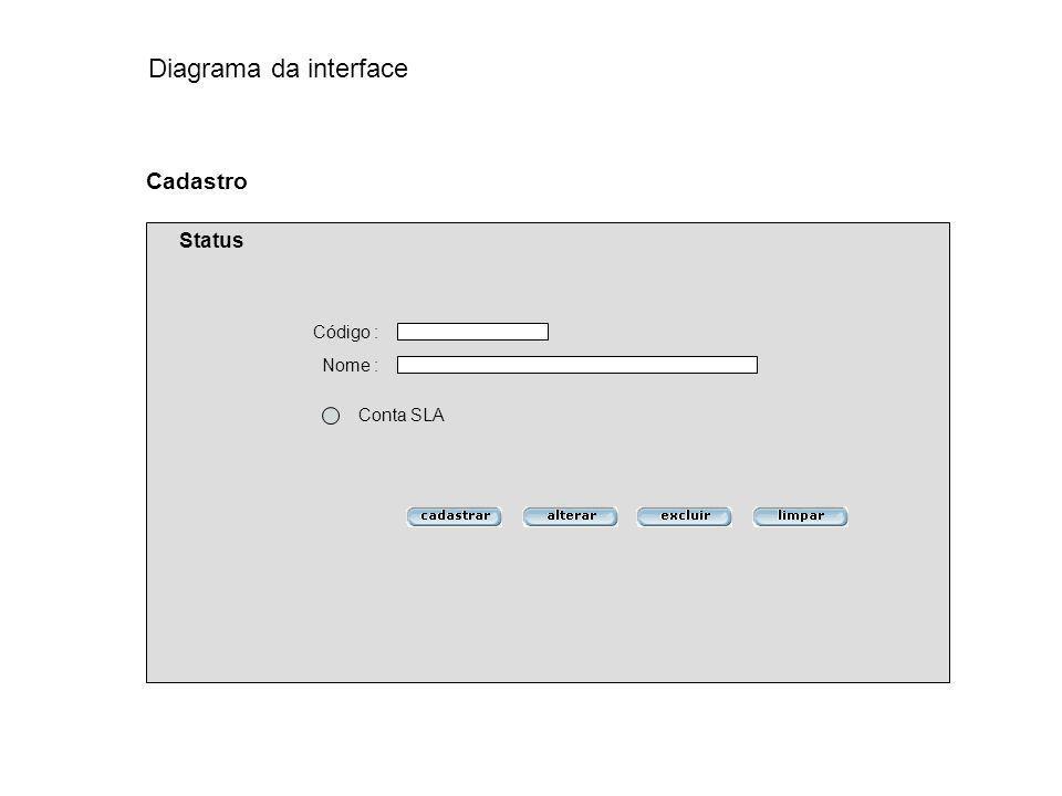 Diagrama da interface Cadastro Status Código : Nome : Conta SLA