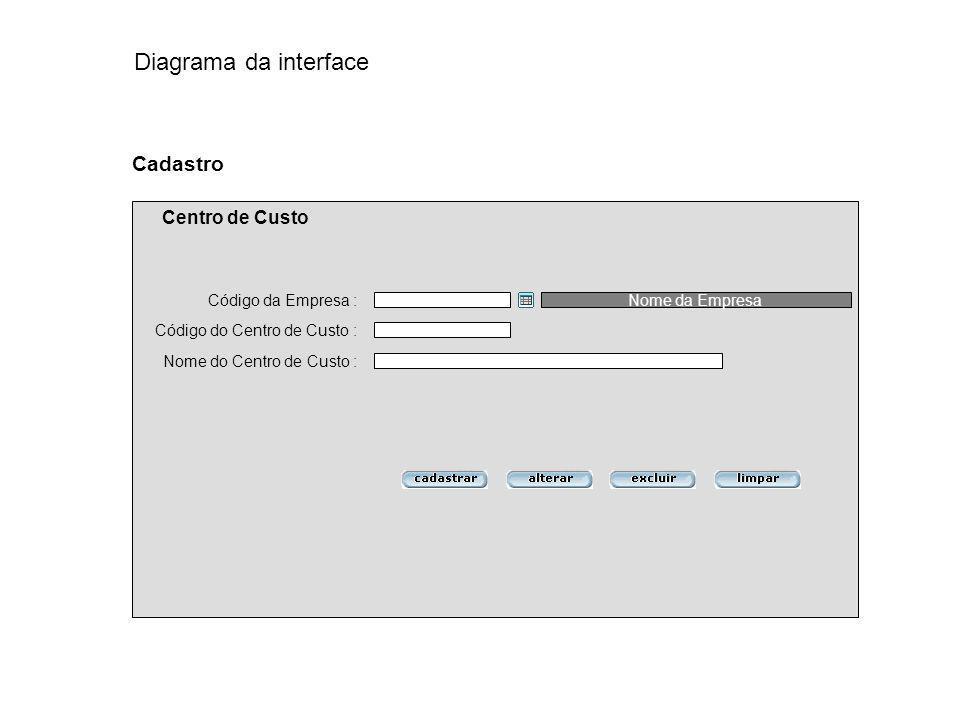 Diagrama da interface Cadastro Centro de Custo Código da Empresa :