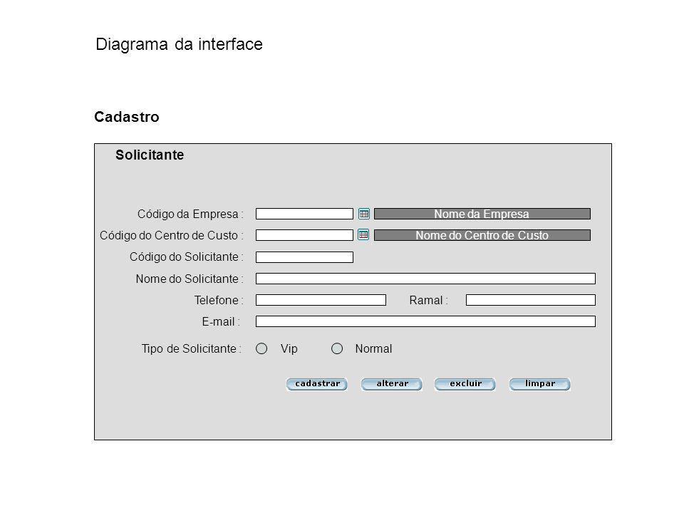Diagrama da interface Cadastro Solicitante Código da Empresa :