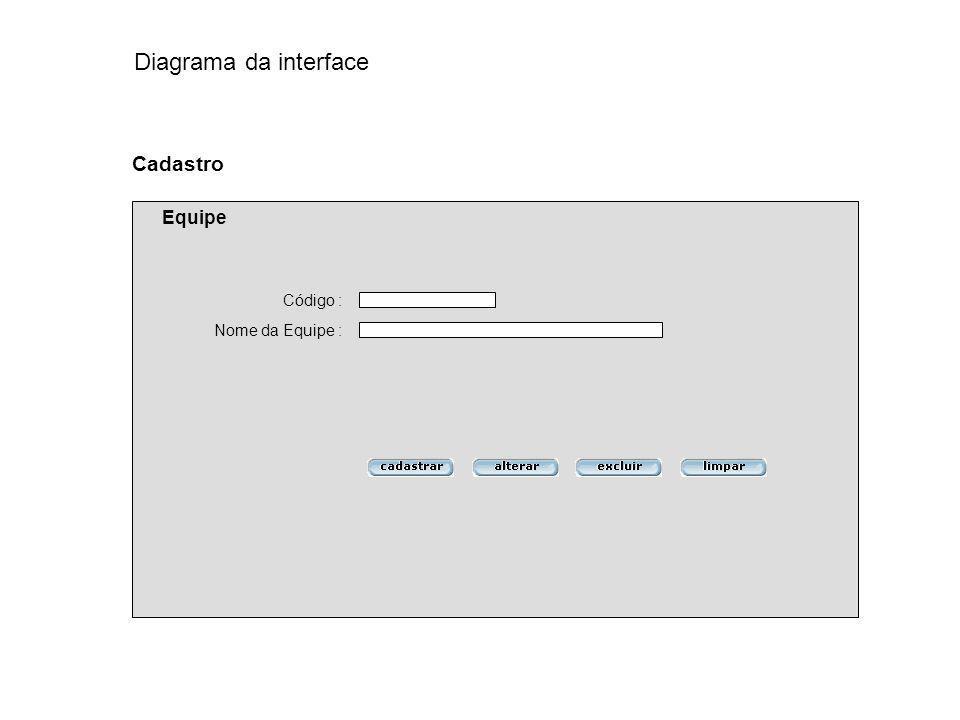Diagrama da interface Cadastro Equipe Código : Nome da Equipe :