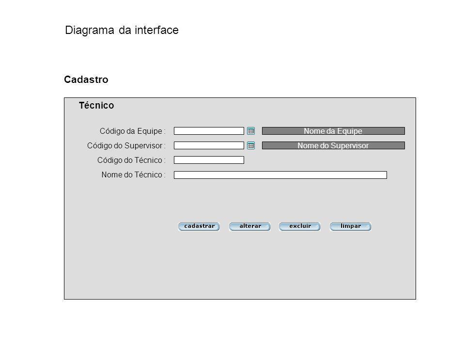 Diagrama da interface Cadastro Técnico Código da Equipe :