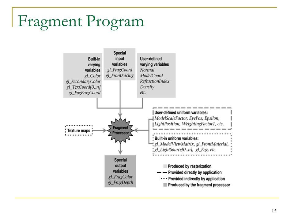 Fragment Program